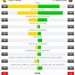 Total de Títulos: Barça 74 R.Madrid 73